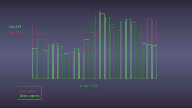 week12_2011_hourly_activity